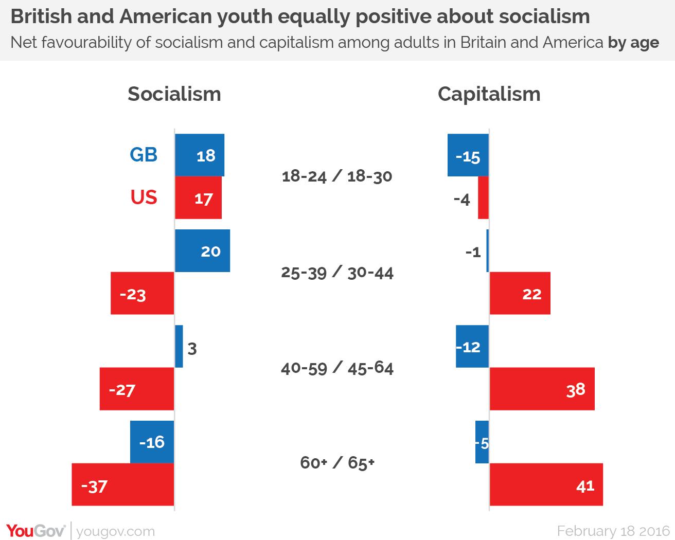 Yougov British People Keener On Socialism Than Capitalism