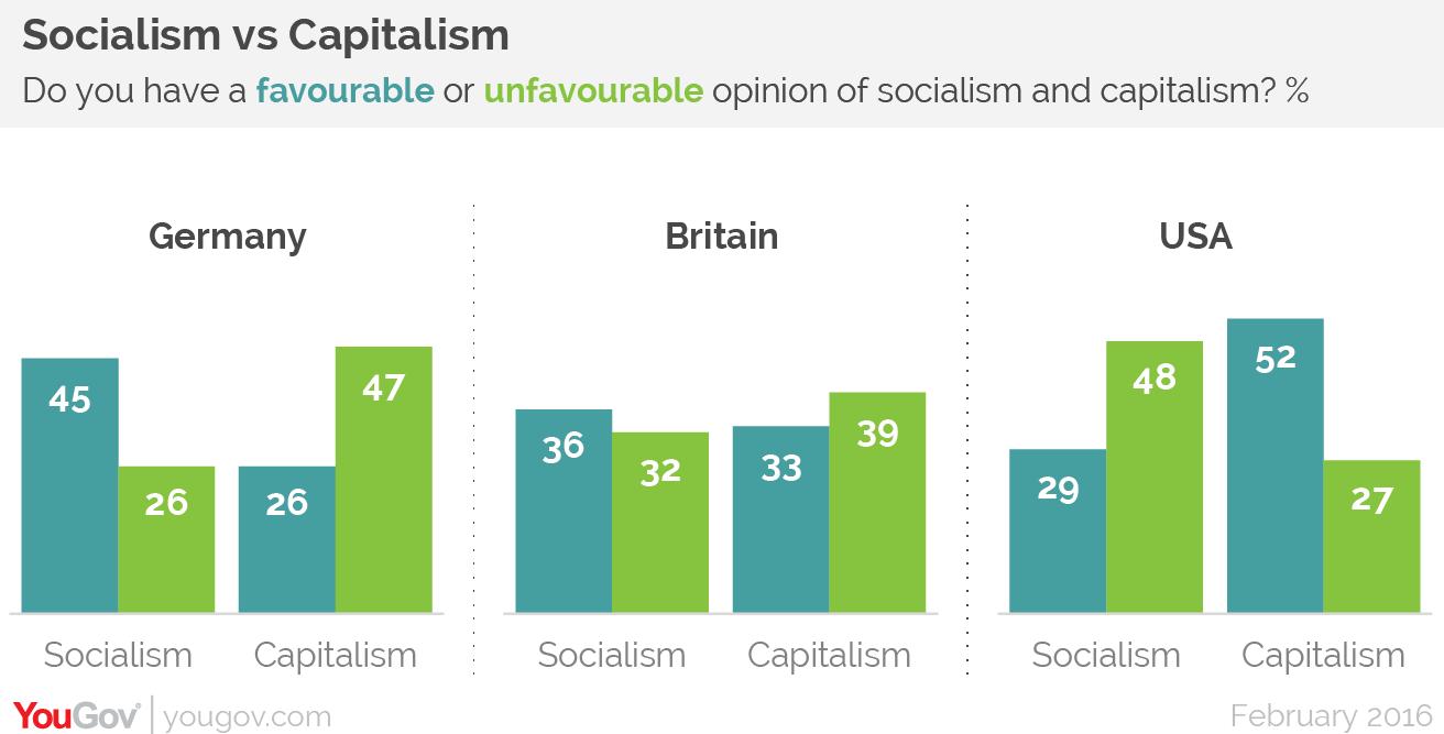 capitalism vs socialism history and predictions essay