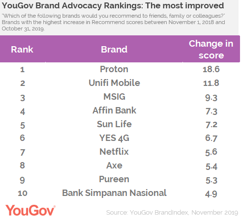 Yougov Malaysia S Most Recommended Brands