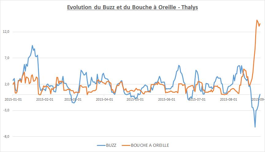 Buzz_Bouche a Oreille