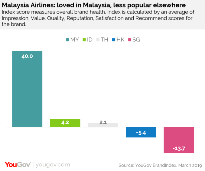 In Face Of Recent Turbulence Malaysians Still Love Malaysia Airlines Yougov Brandindex