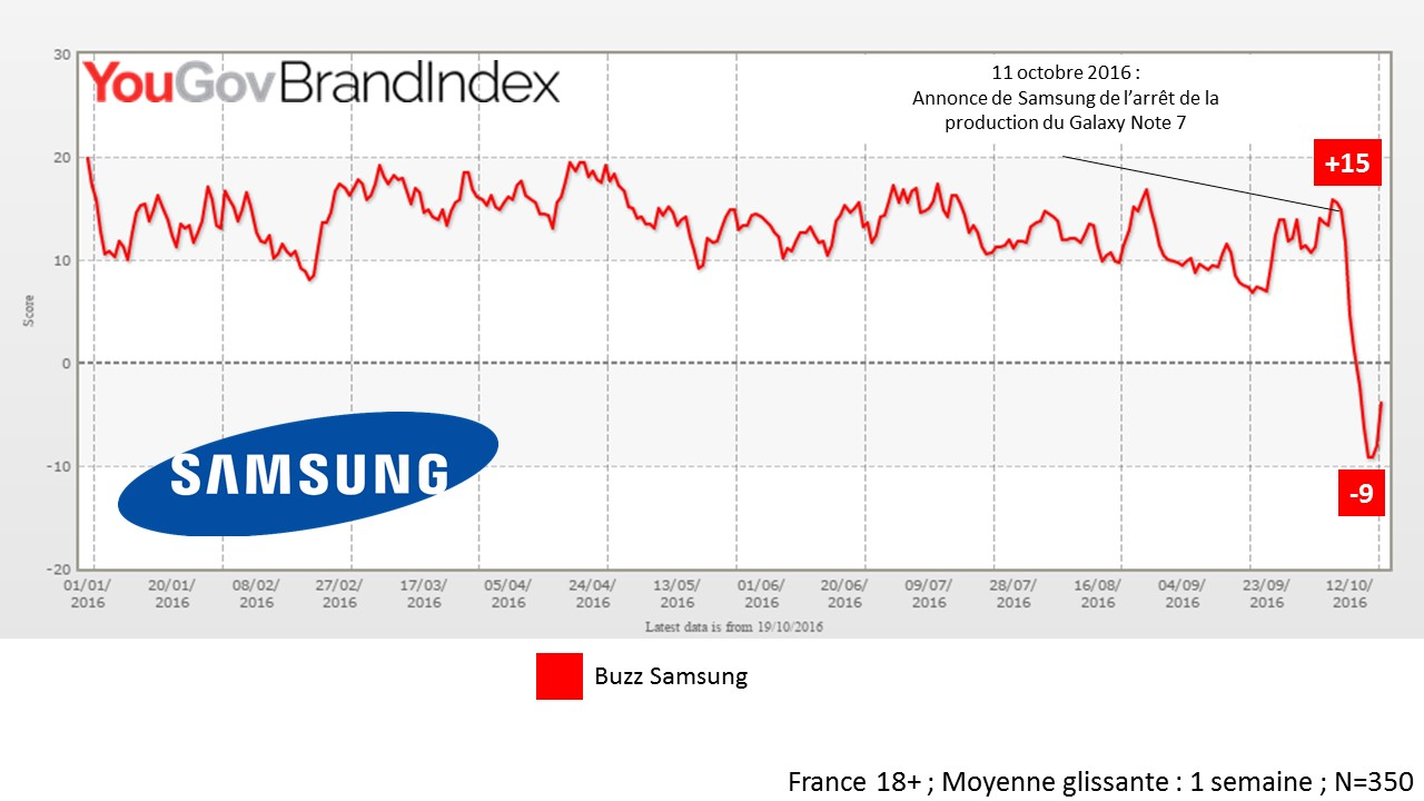 Samsung-Galaxy-Note-7-Buzz-BrandIndex