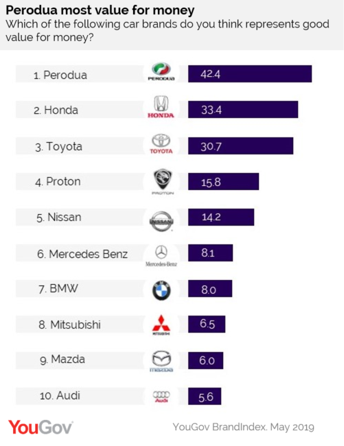 List Of Car Brands >> Yougov Perodua Is The Best Value For Money Car Brand