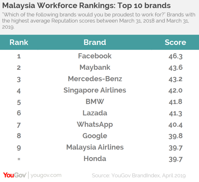 YouGov | Facebook is the brand Malaysians would be proudest