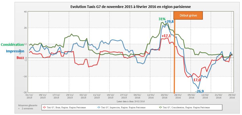 Graph_TaxisG7