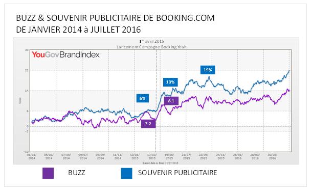 buzz booking.com