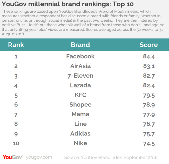 Facebook leads with a score of 84.4 5607442204d56