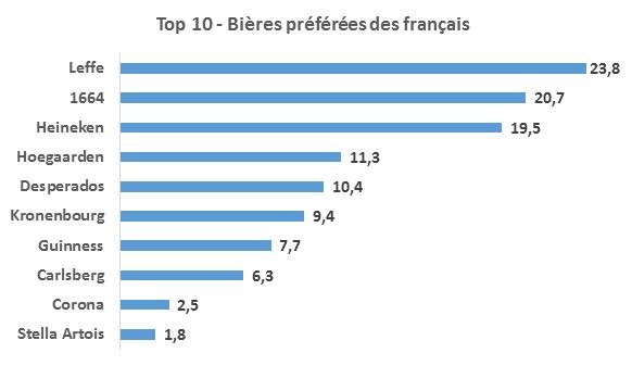 Top 10 - Bières