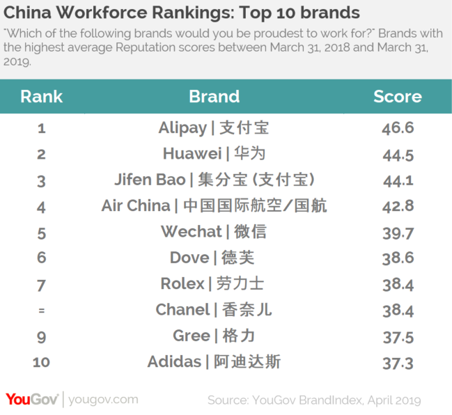 YouGov | Alipay is the brand Chinese would be proudest to work for