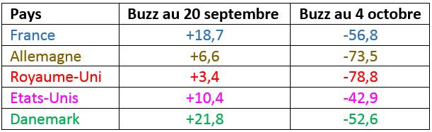 Buzz_Chart