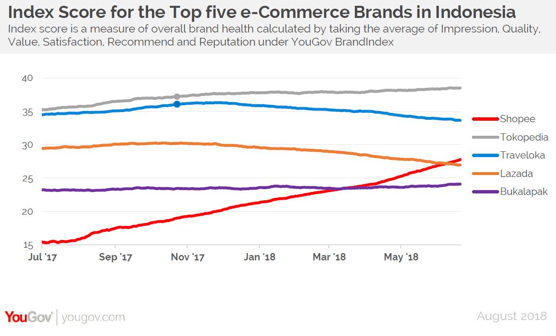 YouGov   Shopee's brand health improves sharply in