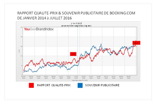 RAPPORT qualité PRIX booking.com