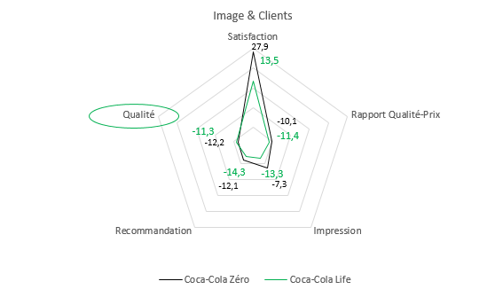 Coca Life - Radar Image