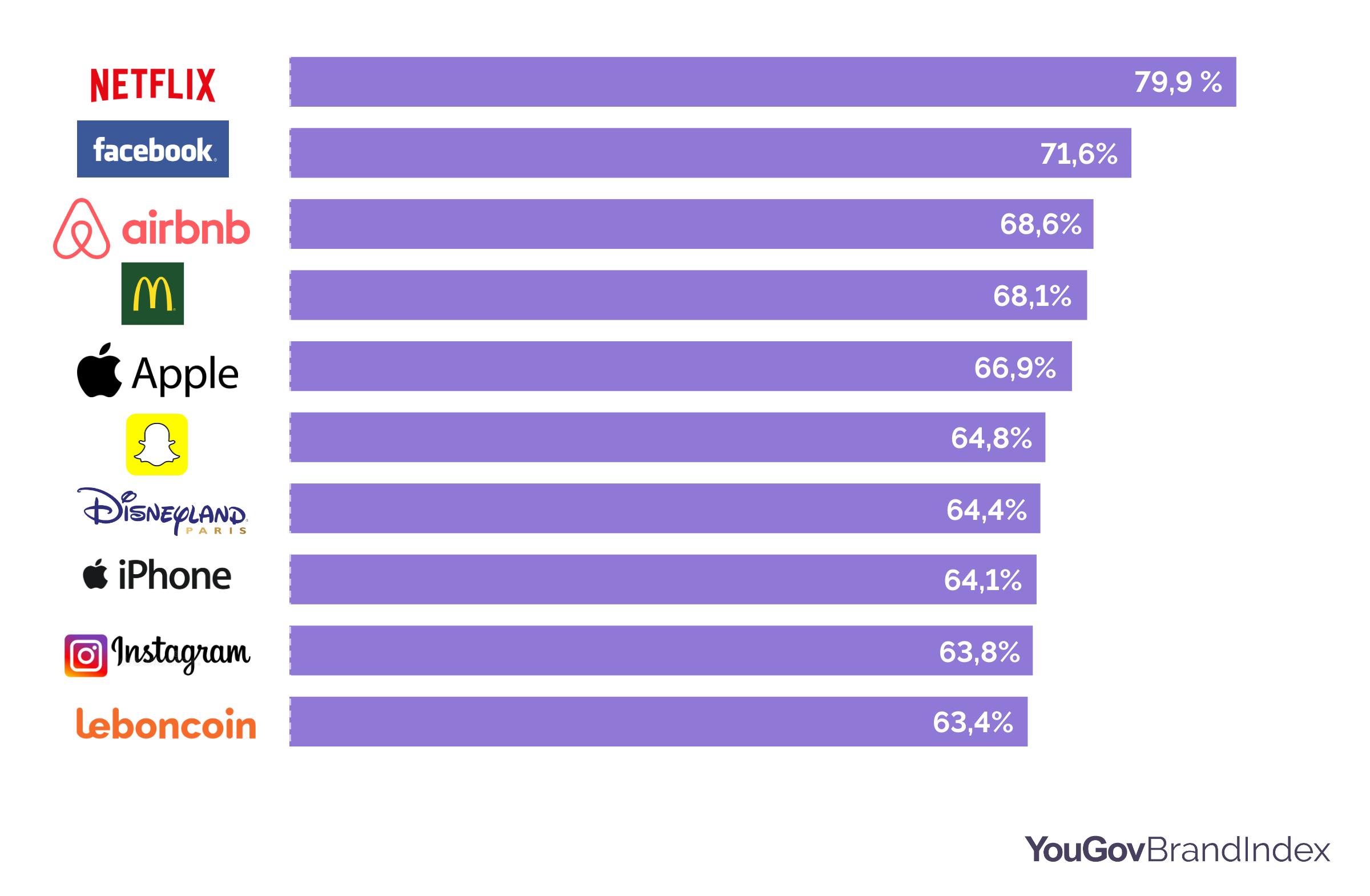 YouGov | Quelles marques suscitent l'intérêt des Millennials ?