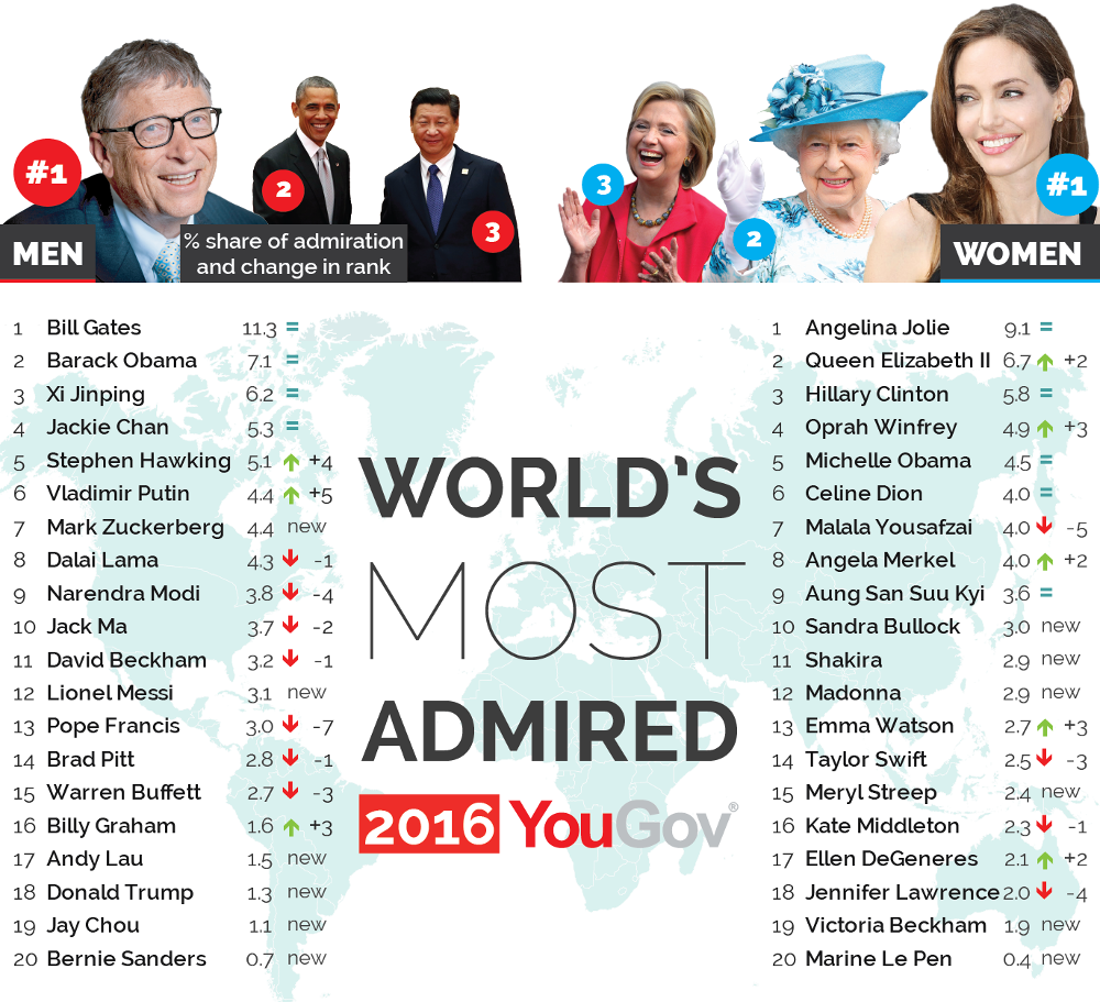 World's Most Admired 2016