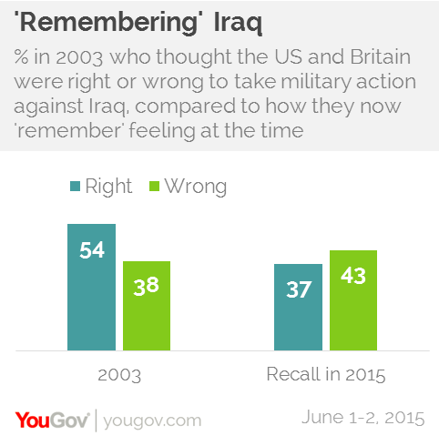 What does the Uk have to do with the War In Iraq?