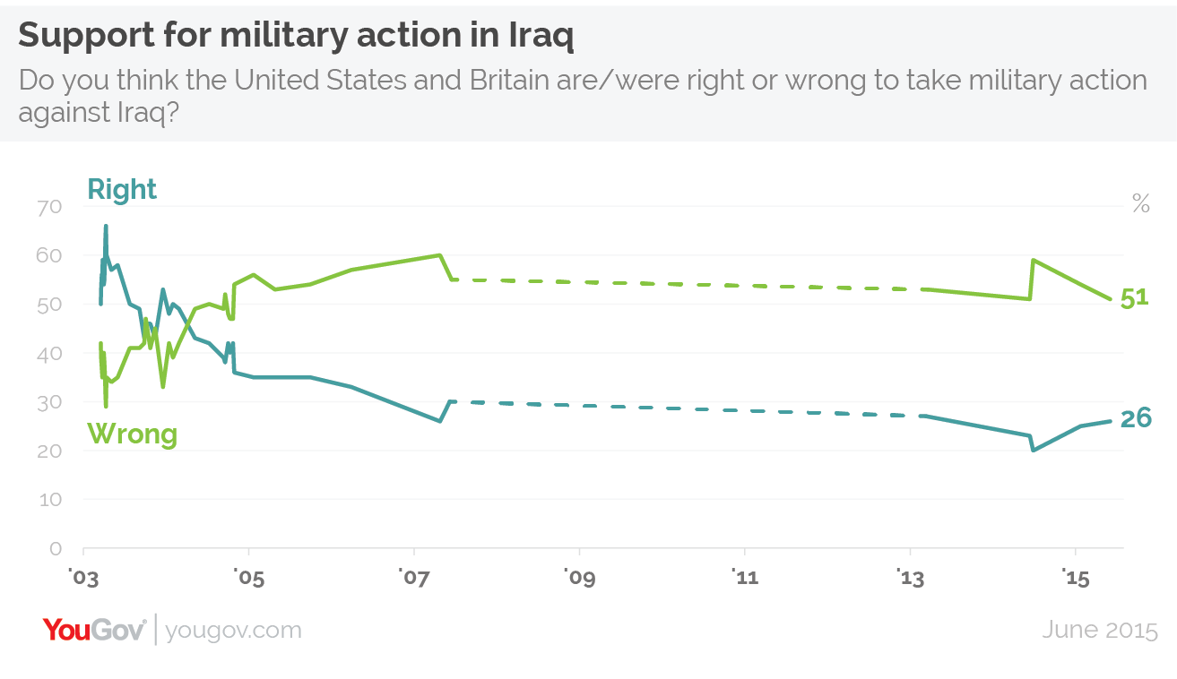 Did the war in Iraq officially end? if yes, when?