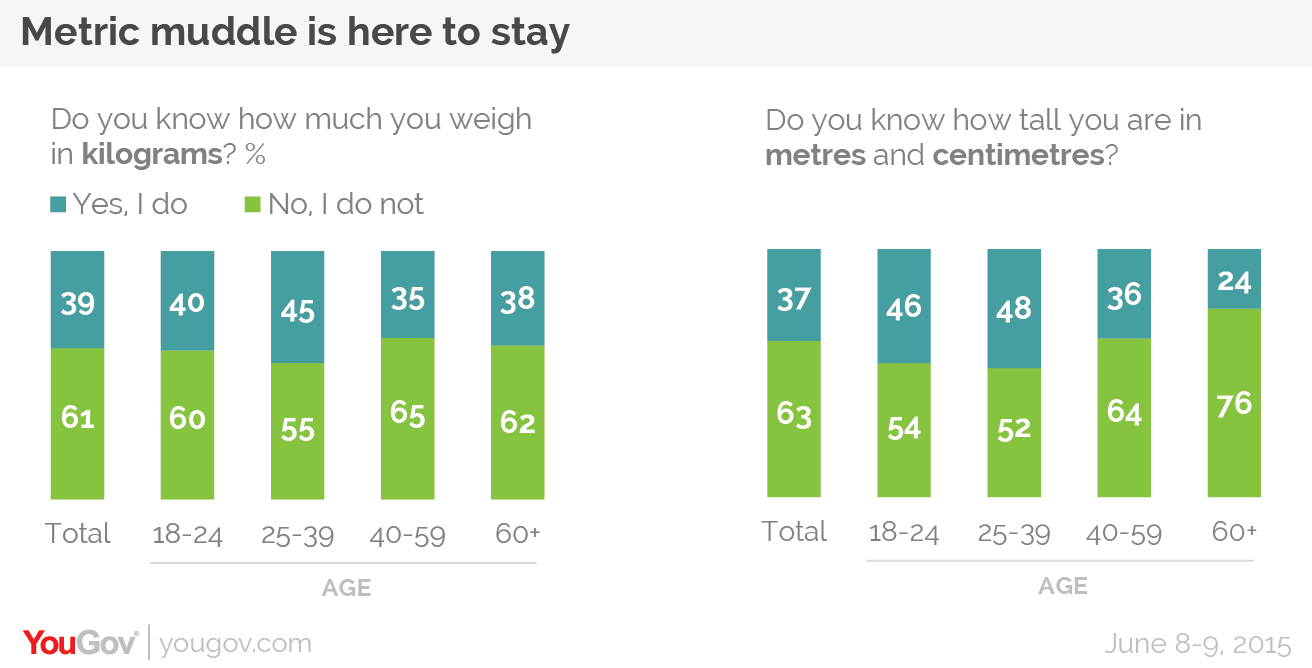 Yougov Britains Metric Muddle Not Changing Any Time Soon