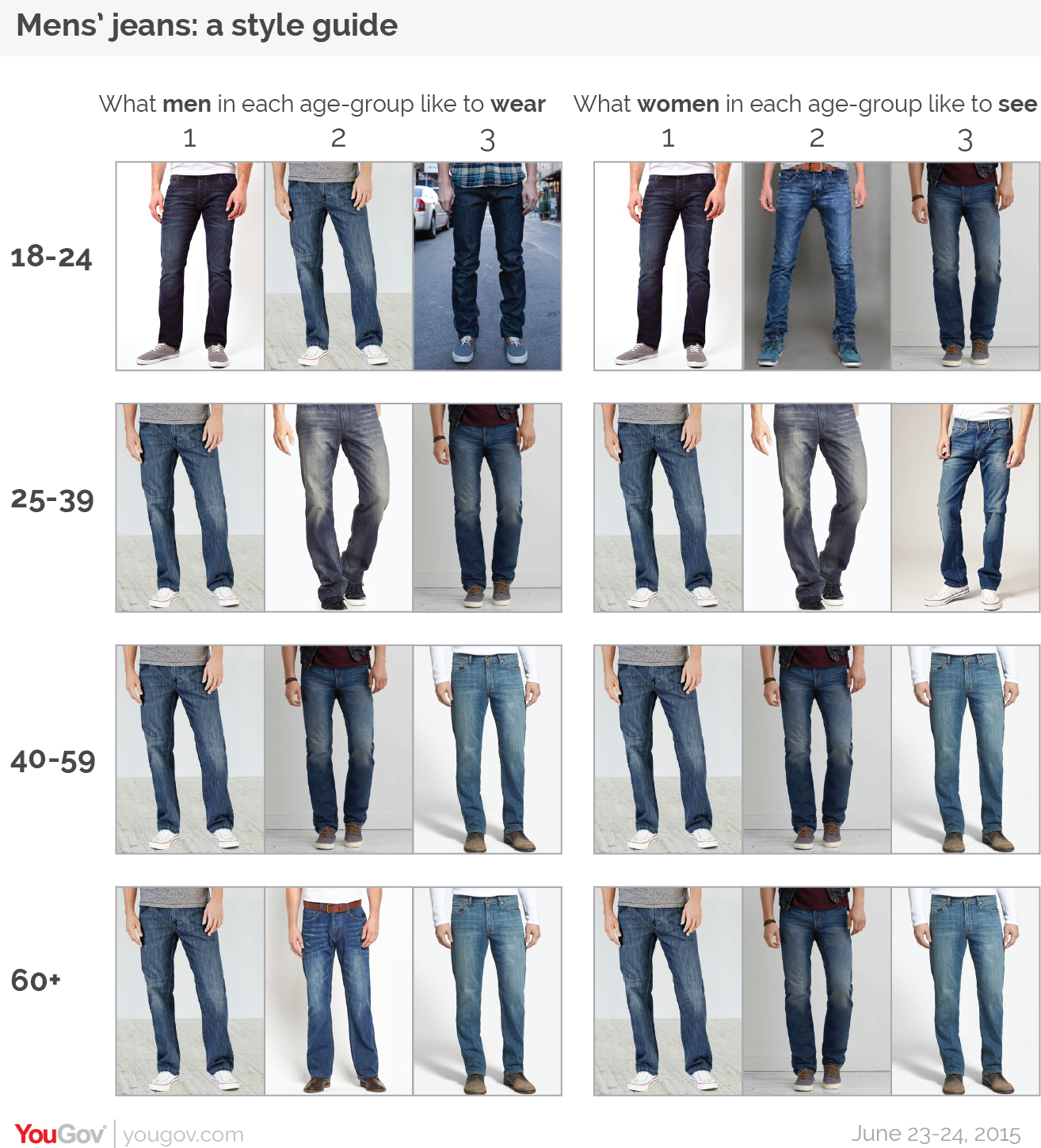 Revealed The Perfect Mens Jeans Yougov