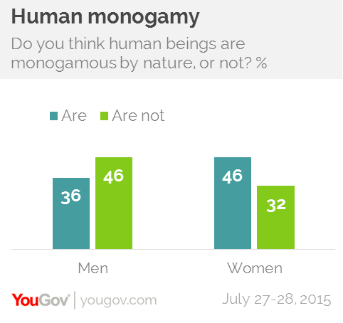 Women are not naturally monogomous