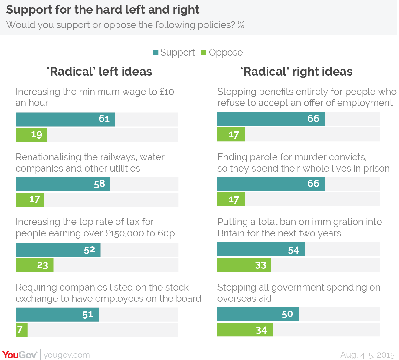 yougov majority support for rail nationalisation but also 66% of british people support stopping benefits entirely for people who refuse employment offers and 66% support ending parole for people convicted of