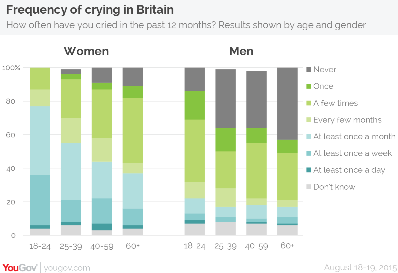 Why do men cry