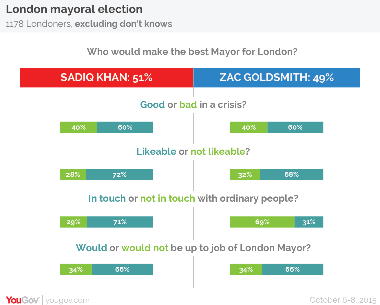 How to vote in mayoral elections