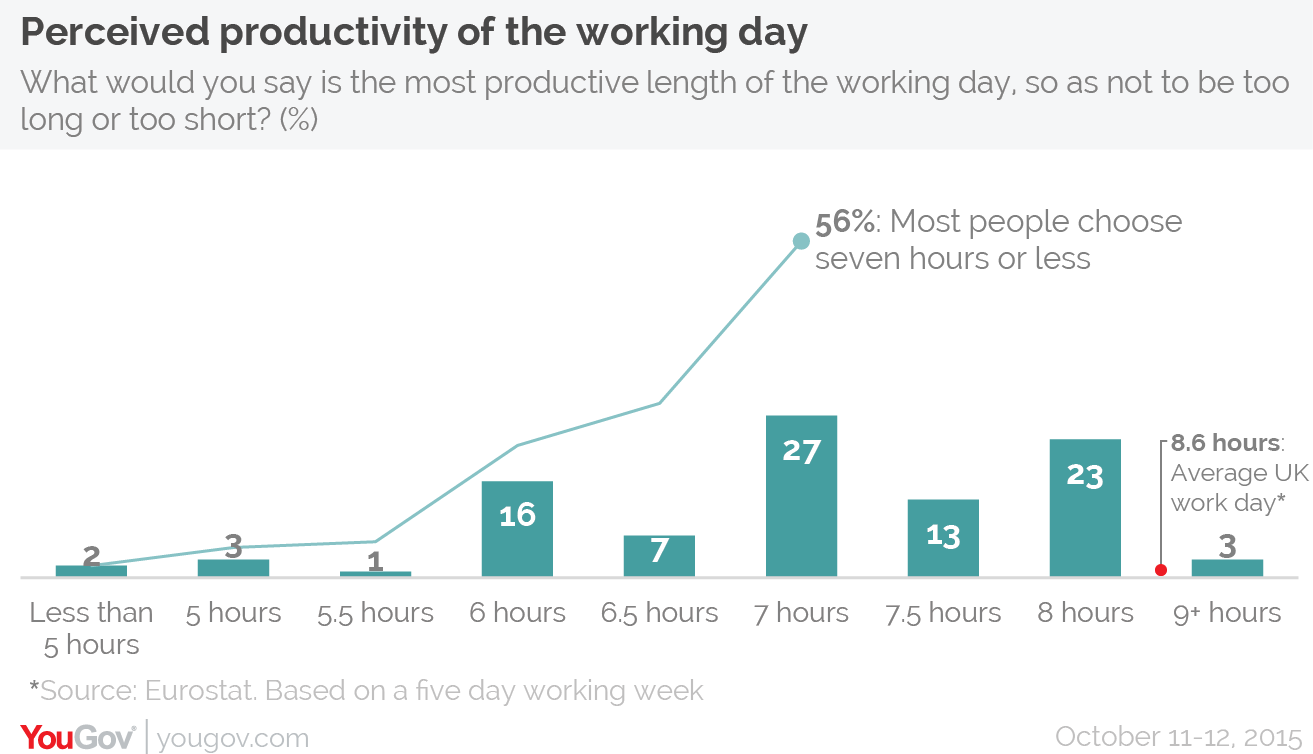 8 Days On 6 Days Off Work Schedule a seven hour working day is 'most productive' | yougov