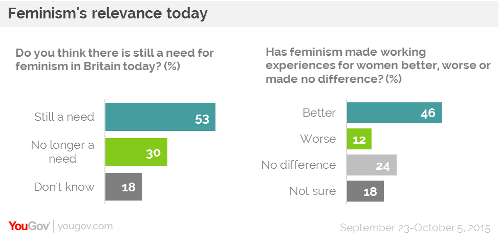 YouGov | We still need feminism, just don't call us feminists