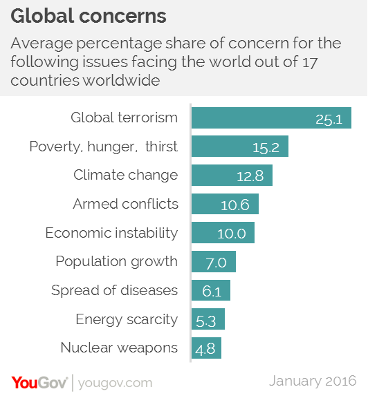 Yougov global survey britain among least concerned in the world out of 17 countries surveyed worldwide britain is among the least concerned about climate change but the most concerned about population growth sciox Gallery