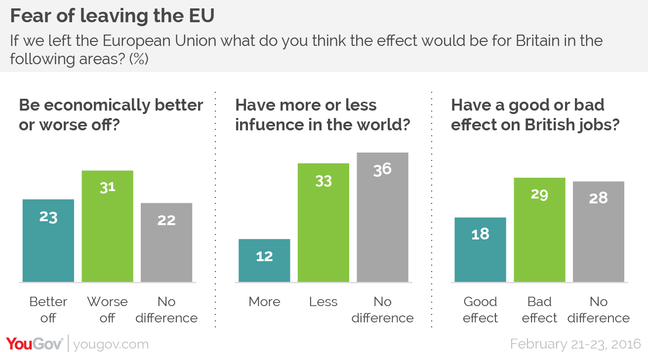 yougov the yougov view leave is ahead but fundamentals favour across the world is that in most referendums public opinion moves towards the status quo during the campaign as voters tend to be risk adverse leaving