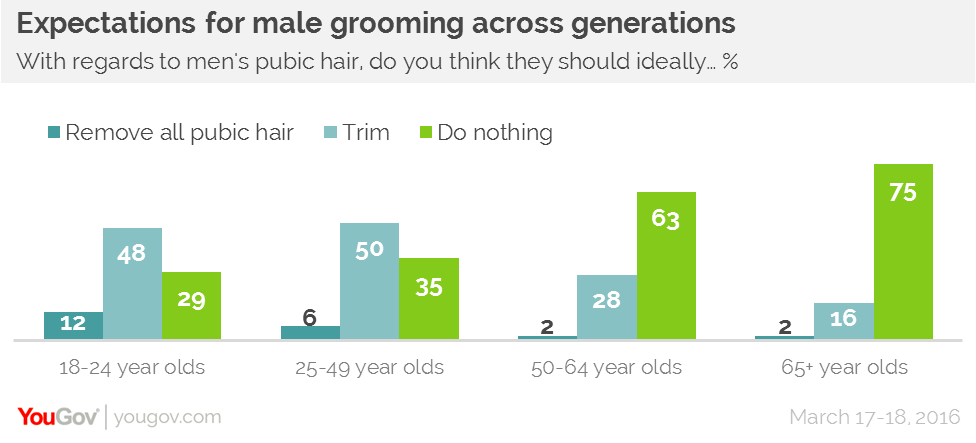 Yougov Generation Smooth Today S Young People Are