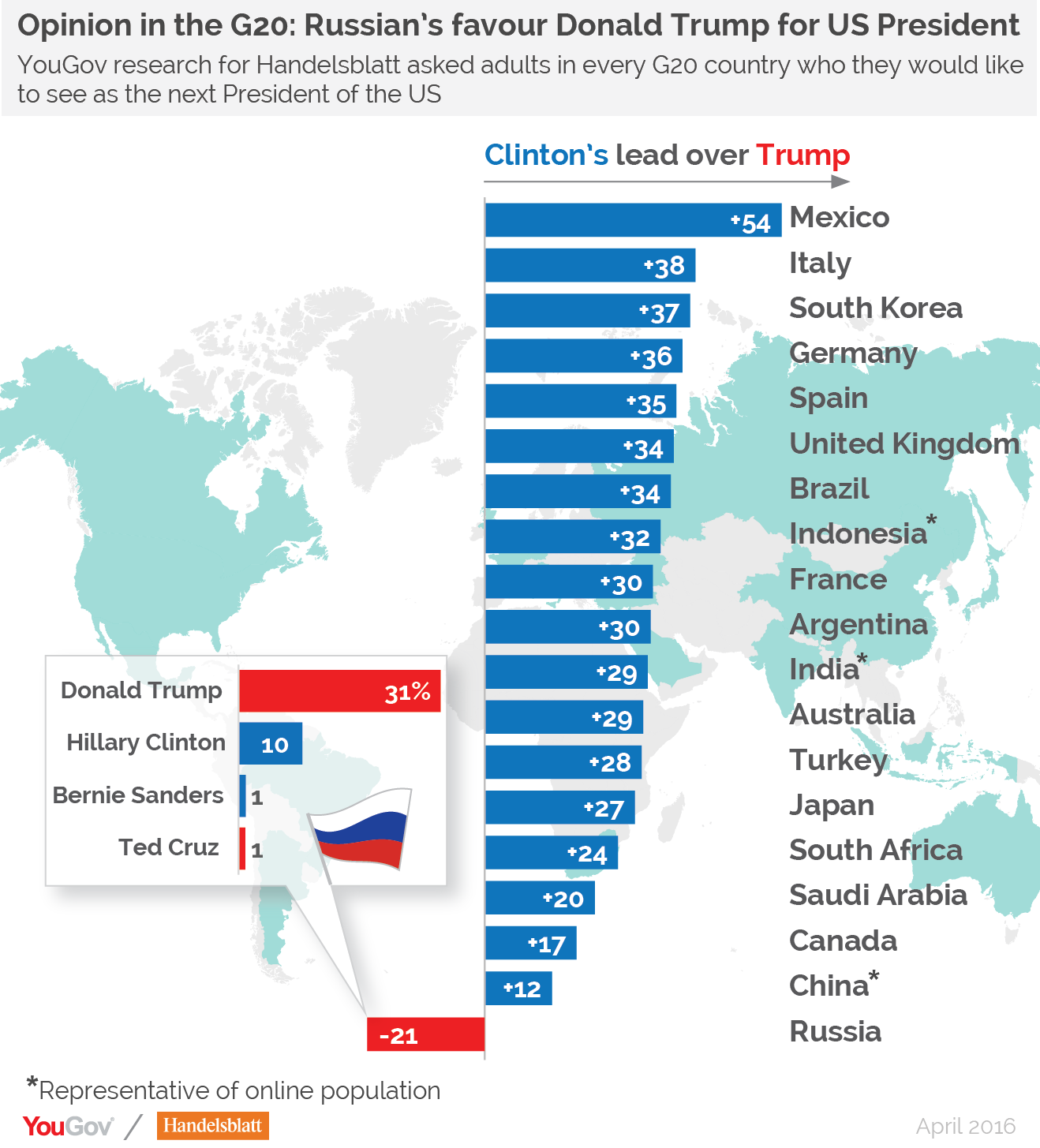 Yougov Research For Handelsblatt Global Edition Across The G20 Group Of Nations Reveals That Donald Trump Is The Preferred Choice For Us President In Only