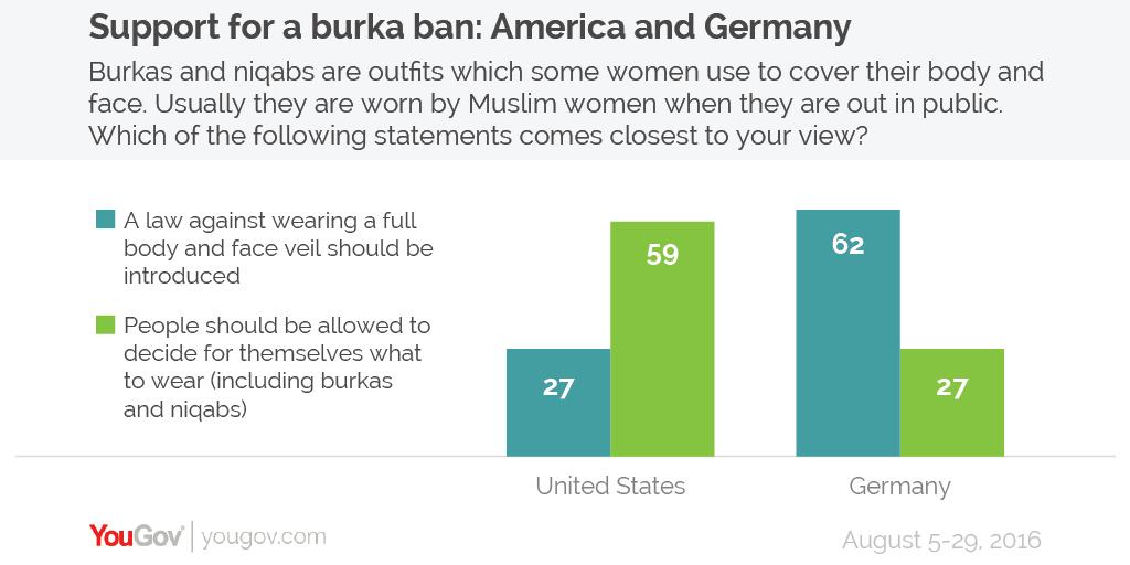 Yougov Ban The Burka Says Majority Of The British Public