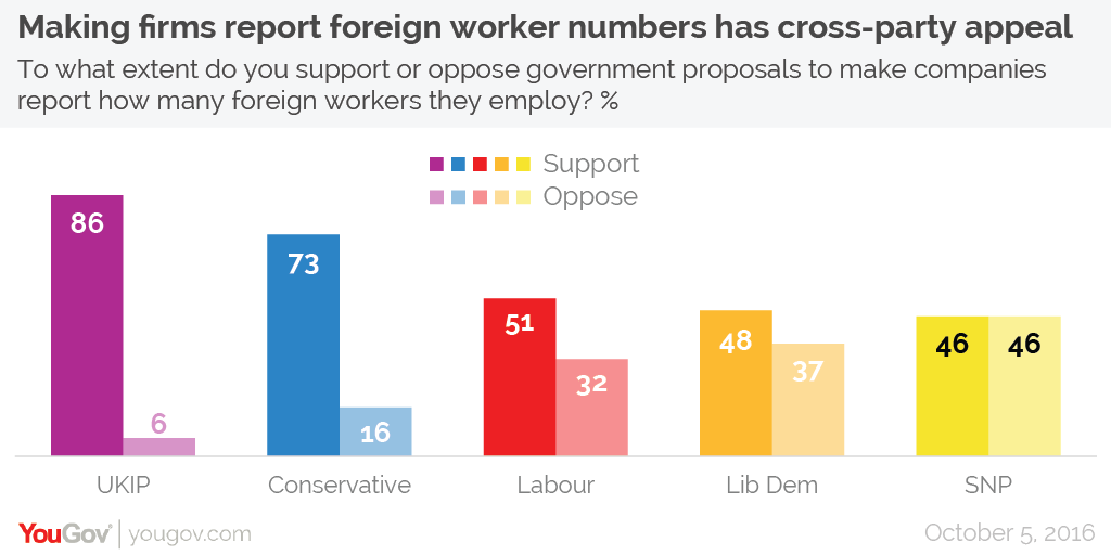 difference in labour and conservative foreign 2018/09/15 net migration reached a peak under labour of 268,000 in 2004 (about the current level) but, of course, rose to another all-time record of 332,000 under the conservatives in 2015.