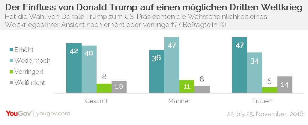 Dritter Weltkrieg Trump Deutsche Frauen Männer