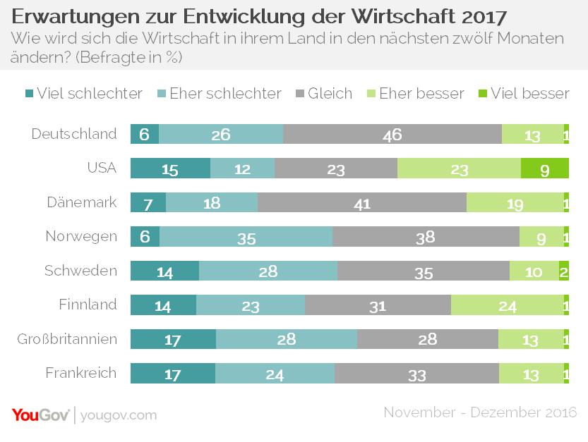YouGov Eurotrack Handelsblatt Krisensensor Wirtschaft 2017