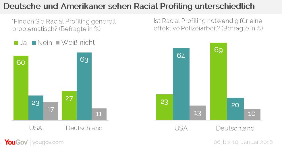 YouGov Racial Profiling USA Deutschland