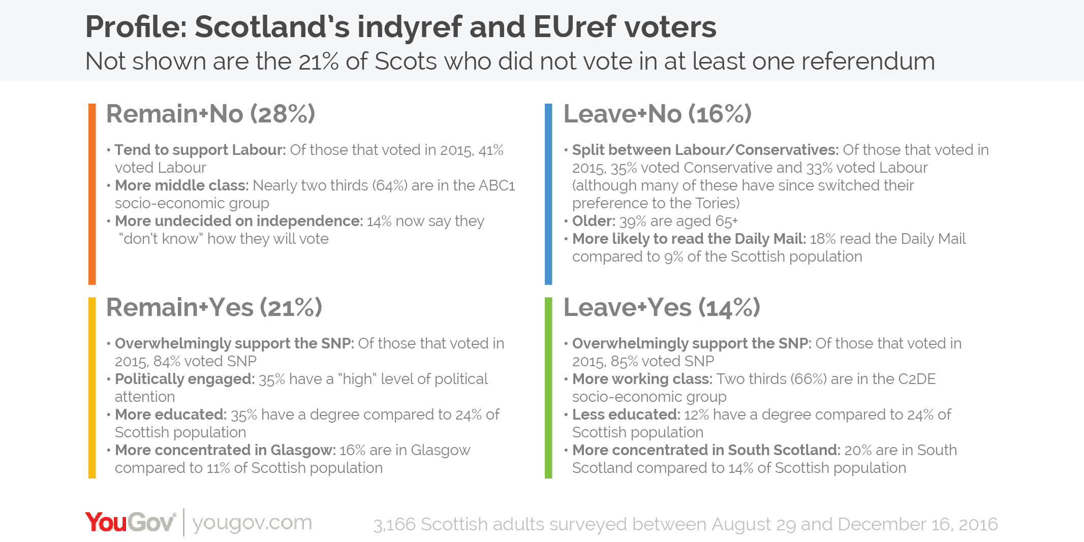 Why have the polls not shown a shift towards Scottish