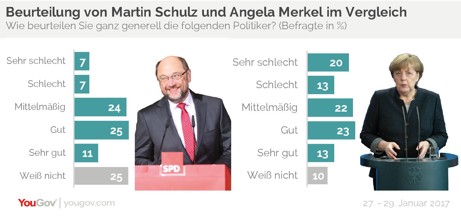 YouGov Martin Schulz Angela Merkel Beurteilung