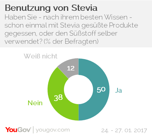 YouGov Stevia Konsum Essen