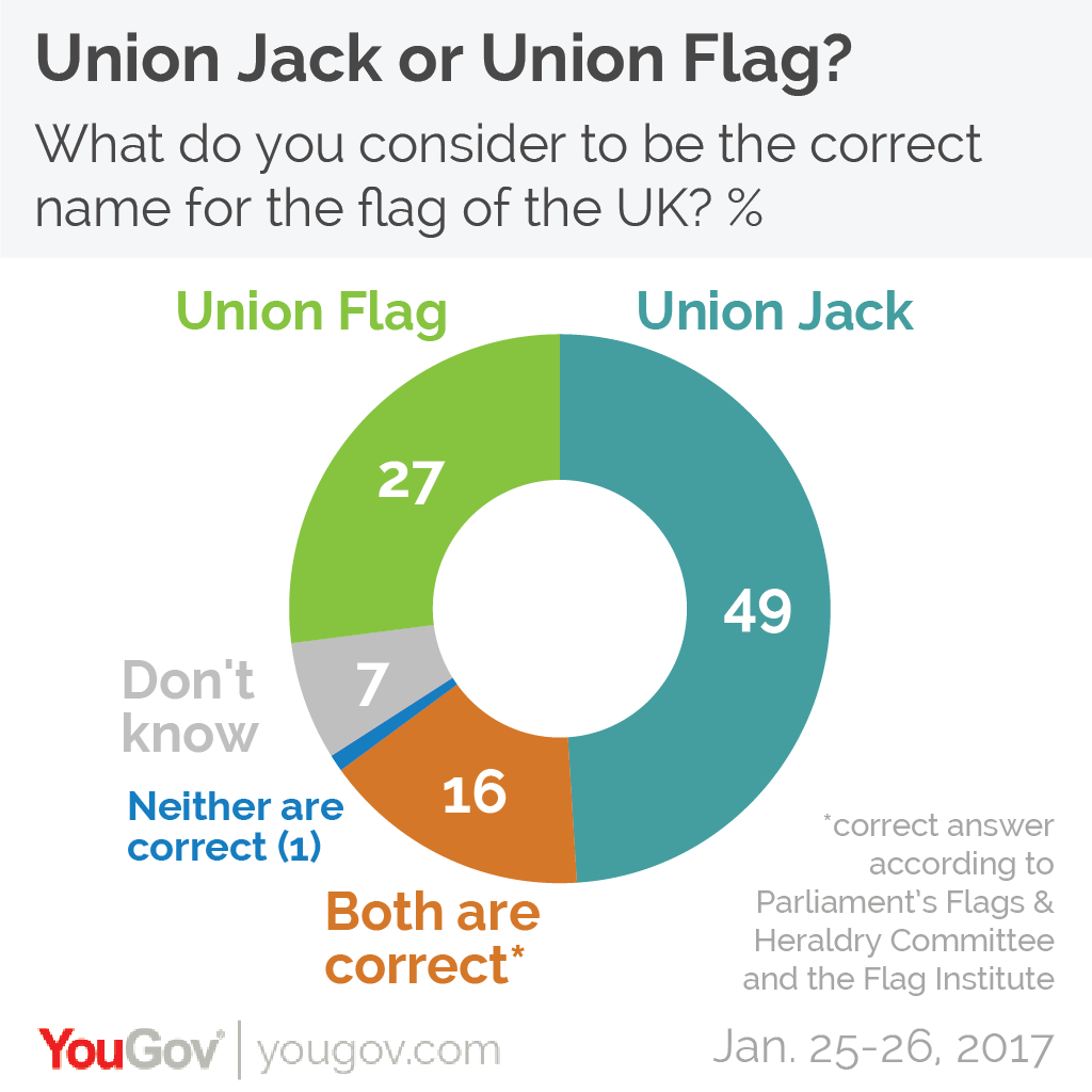 yougov majority of brits can u0027t tell if the uk flag is being