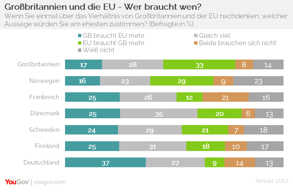 YouGov EuroTrack Wer braucht wen EU UK