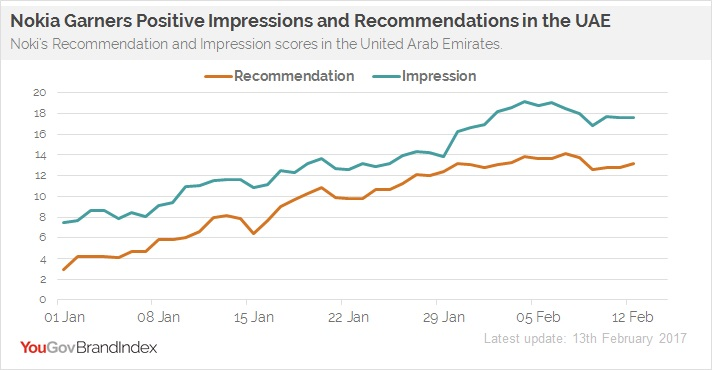 yougov_brandindex_mena_nokia_recommendation_impression