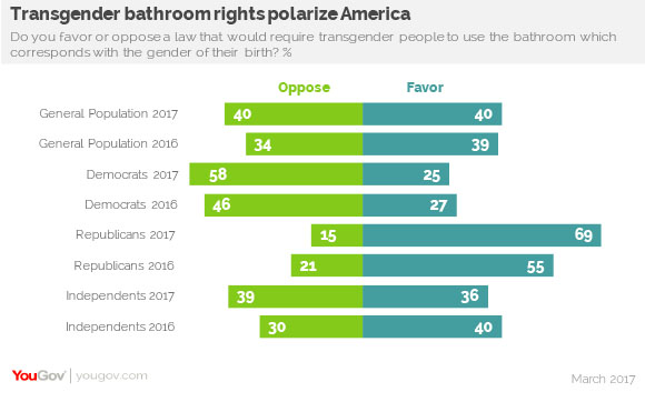 Yougov partisan gap widens on transgender bathroom rights for Bathroom 94 percent