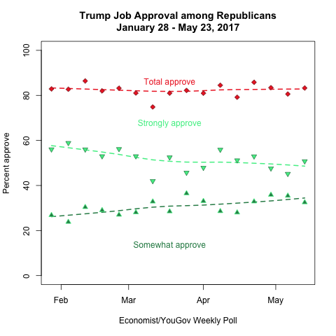 Trump Approval among Republicans