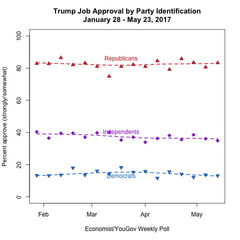 Trump Approval by Party ID
