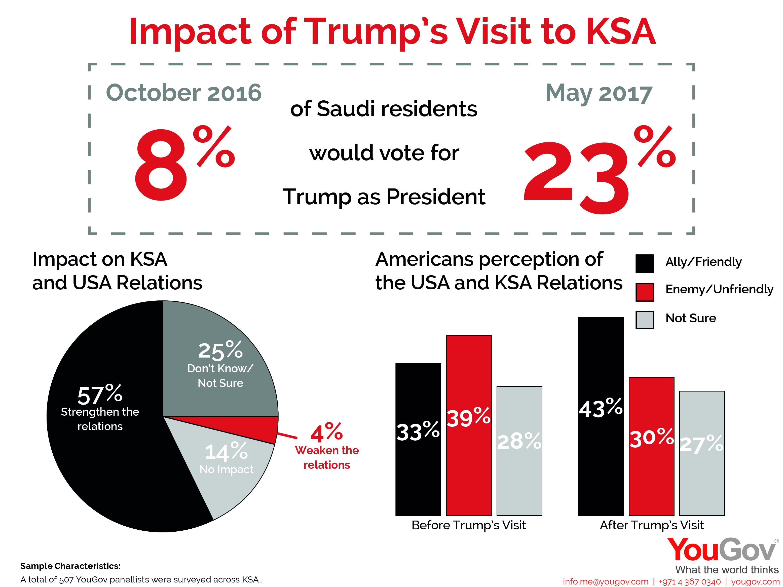 Trump Visits KSA Stats