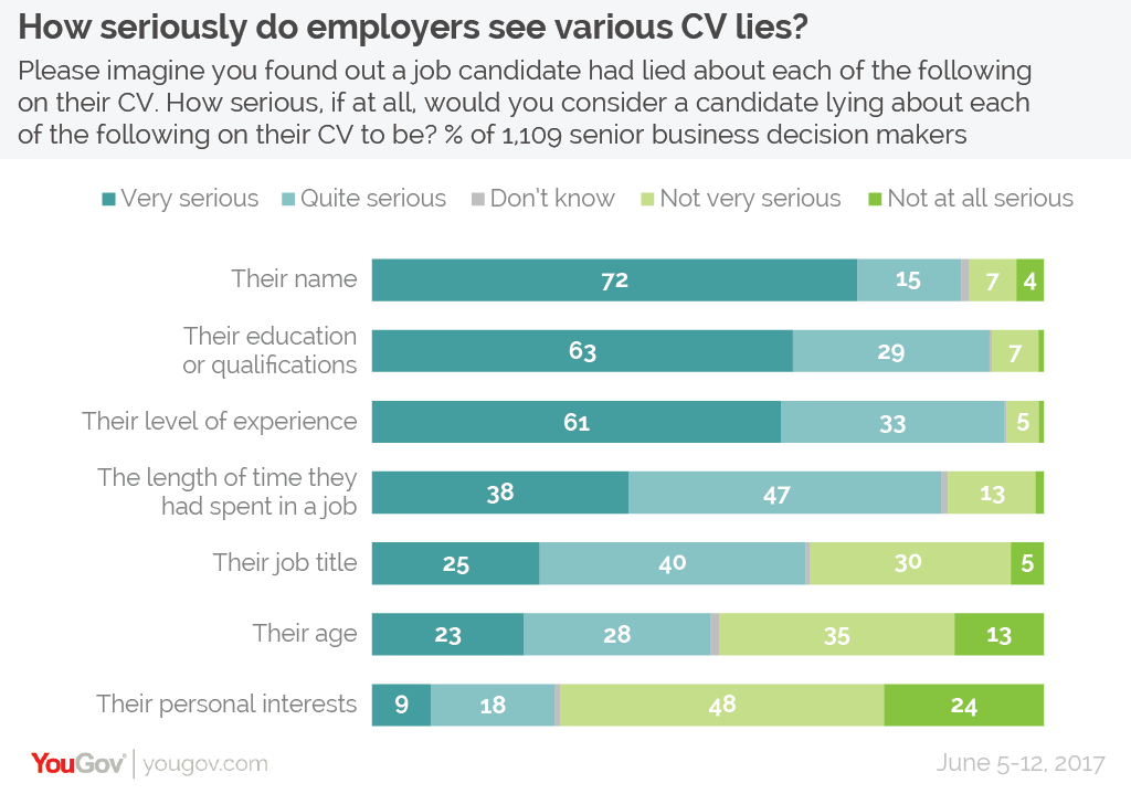 Yougov The Most Common Lies People Tell On Their Cvs