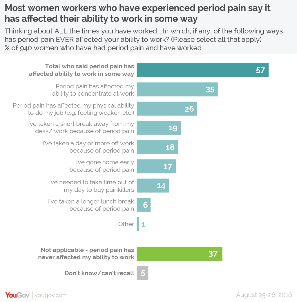 Period pain makes it harder for most women to work | YouGov